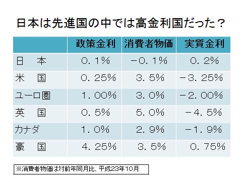 円高=外貨建て保険のタイミングには早すぎる